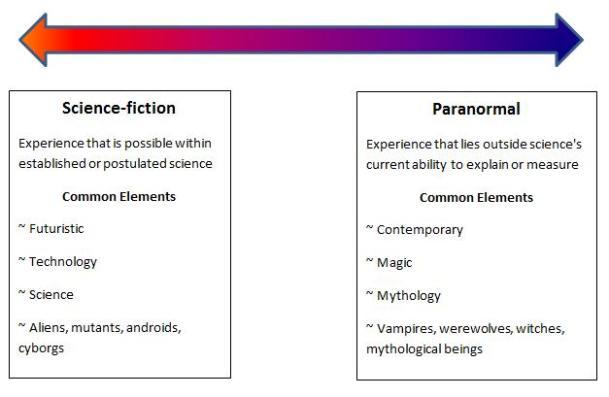 SFR-paranormal spectrum